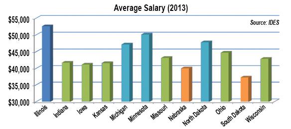 Average Salary (2013)